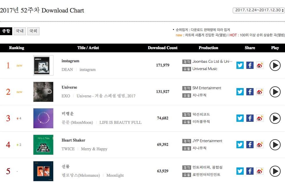 EXO, TWICE, Dean et plus de tête le graphique Gaon hebdomadaire